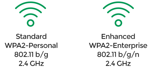 Wireless Network Options