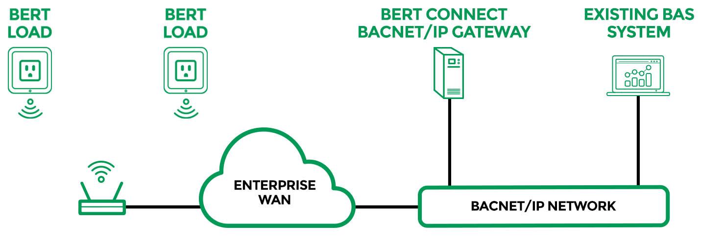 Bert Connect Configuration